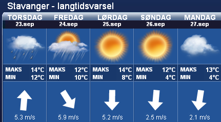 Stavanger weather forcast for the weekend